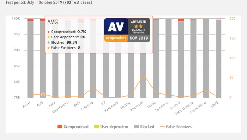AVG Antivurs: Lab Scores.