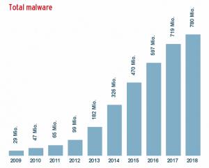 Total Malware Bar Chart