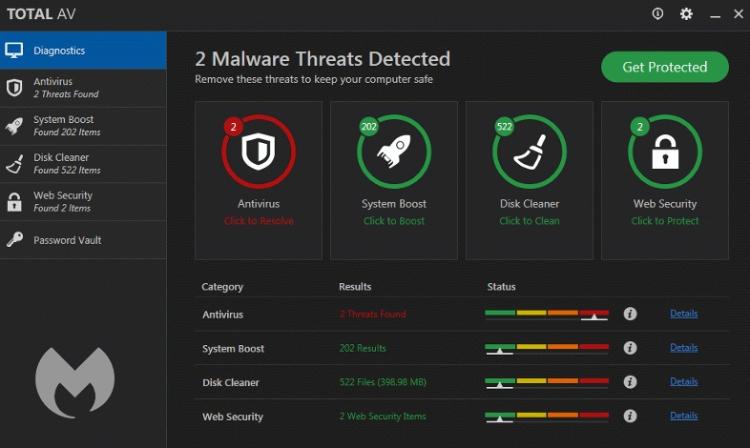 TotalAV Antivirus Dashboard.